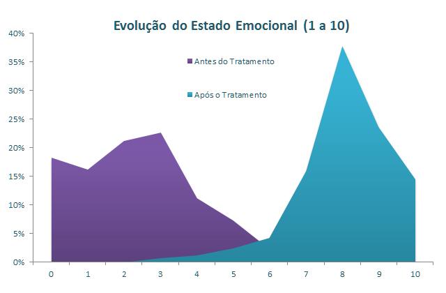 Gráfico sobre Evolução do Estado Emocional