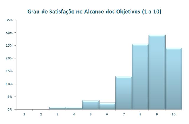Gráfico sobre Grau de Satisfação com Objetivos
