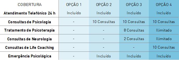 tabela de coberturas do plano empresarial de apoio psicológico