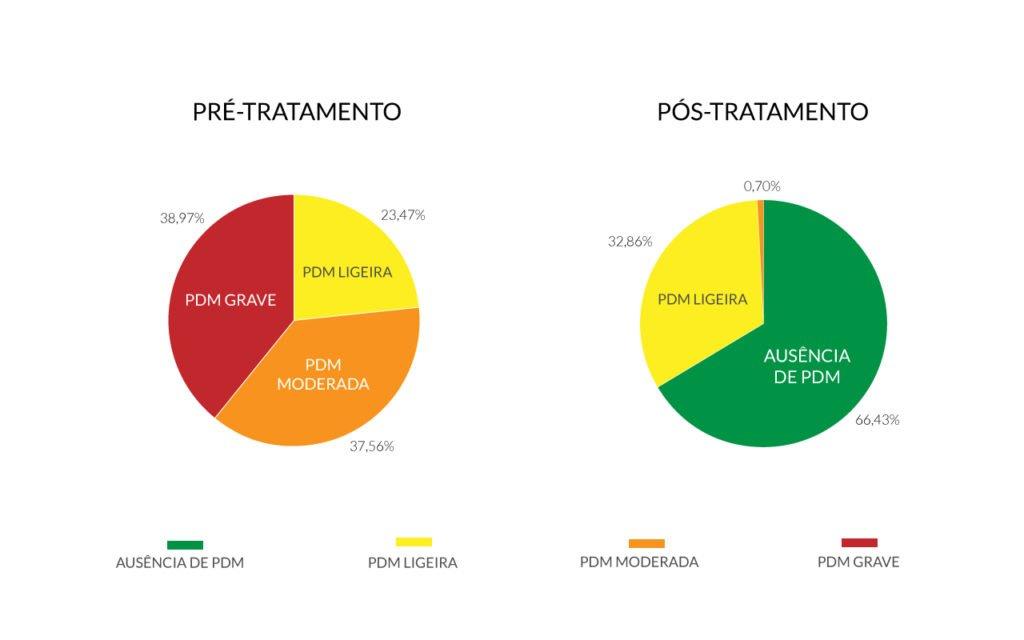 Estudo-Depressao-2020-grafico-final