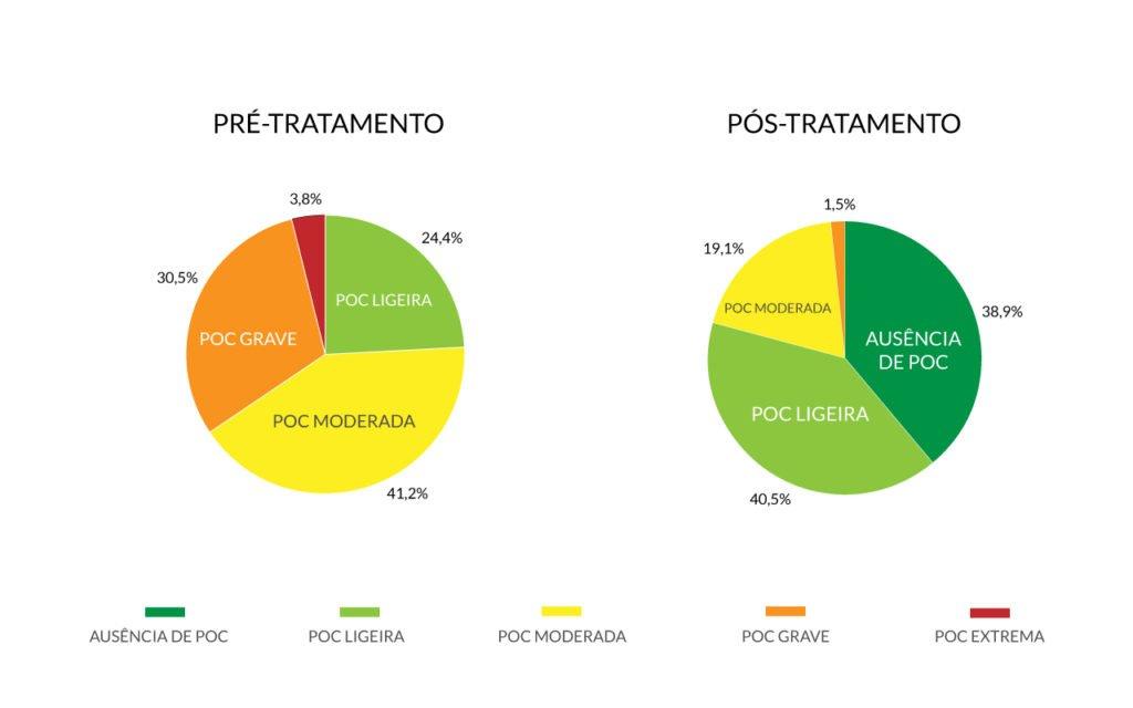 Estudo-POC-2021-grafico-final