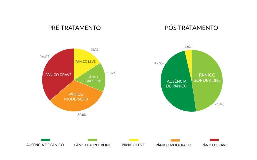 Estudo-Panico-2021-grafico-final